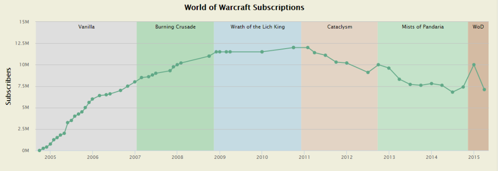WoW-subscriber graph