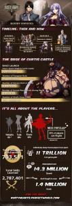 rusty hearts stats